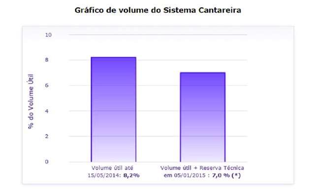 Grafico-volume-sistema-cantareira