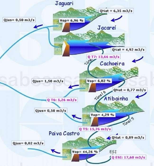 nivel-armazenamento-conjunto-represas-Cantareira